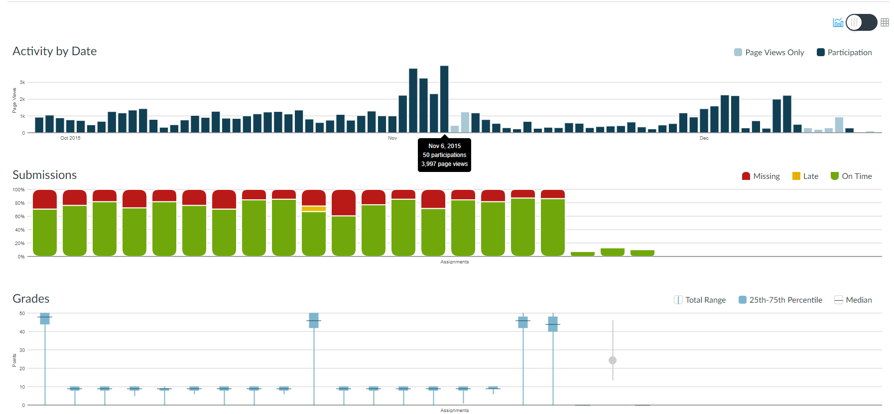 example of canvas analytic dashboard for a course