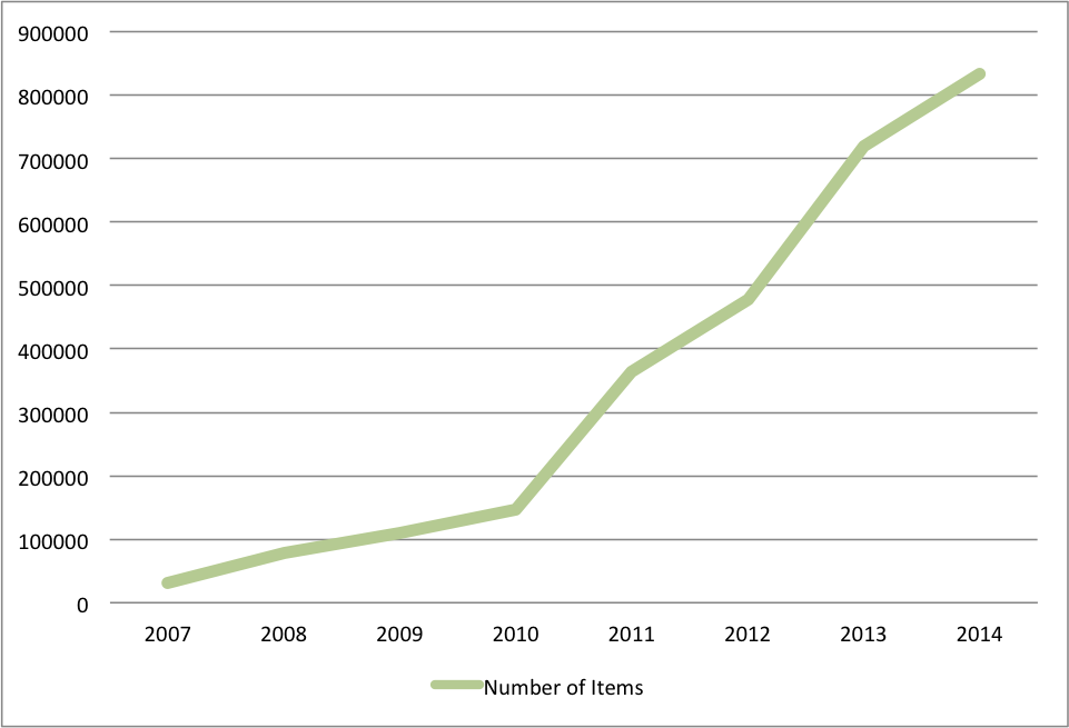 number of items in digital collections from 2007 to 2014