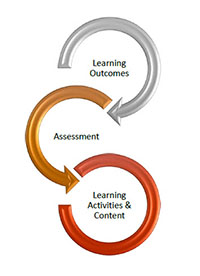Backward Design steps - Learning Outcomes, Assessment, Learning Activities & Content
