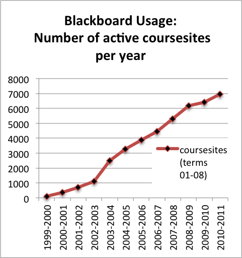 Graph of blackboard coursesites per year