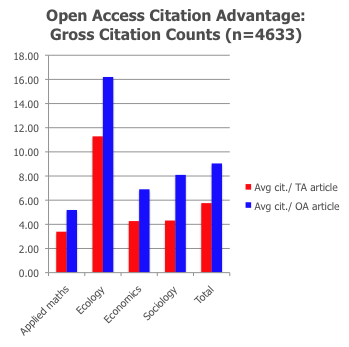 Graph of OA citation advantage for 5 fields