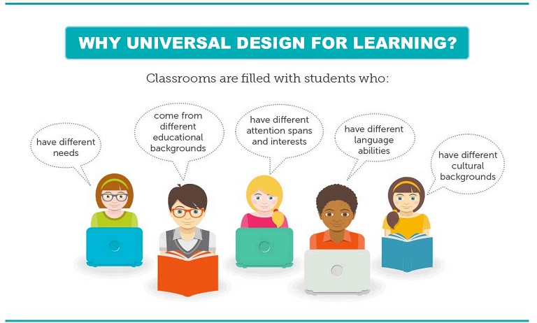Illustration of diverse learners